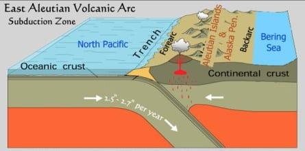 alaska-aleutian-subduction, Alaska geology